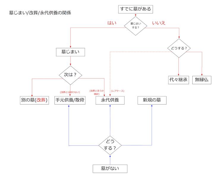 墓じまい・改装・永代供養・手元供養の関係図